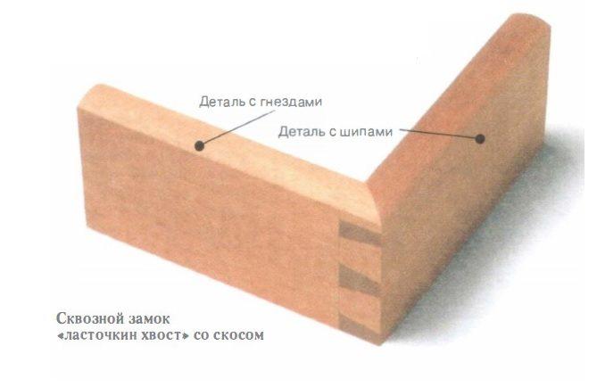 Соединение ласточкин хвост ручным фрезером