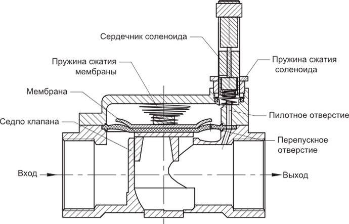 Как работает электромагнитный (соленоидный) клапан — правила выбора и монтажа