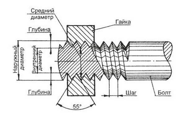 Измерения штангенциркулем: резьбовых соединений, протекторов шин, линейных размеров