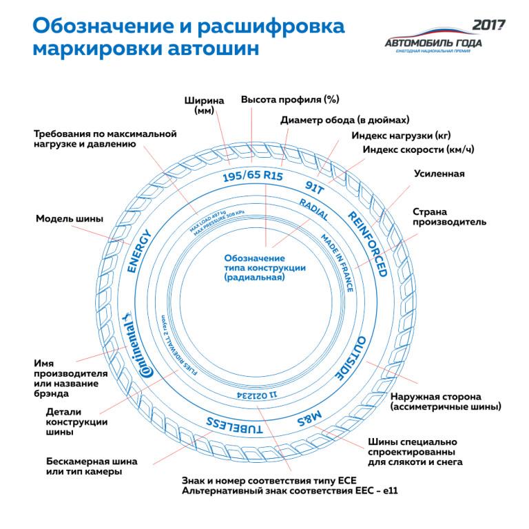 Маркировка шин — shiny.ru