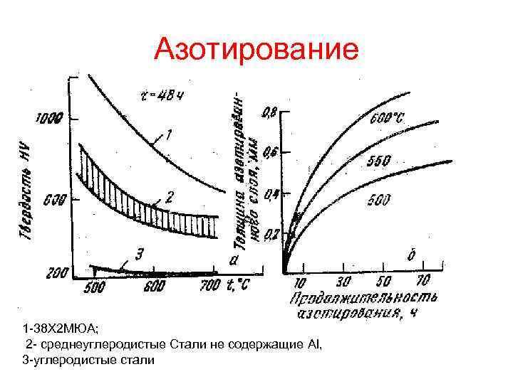 Азотирование стали 40х   все про металл