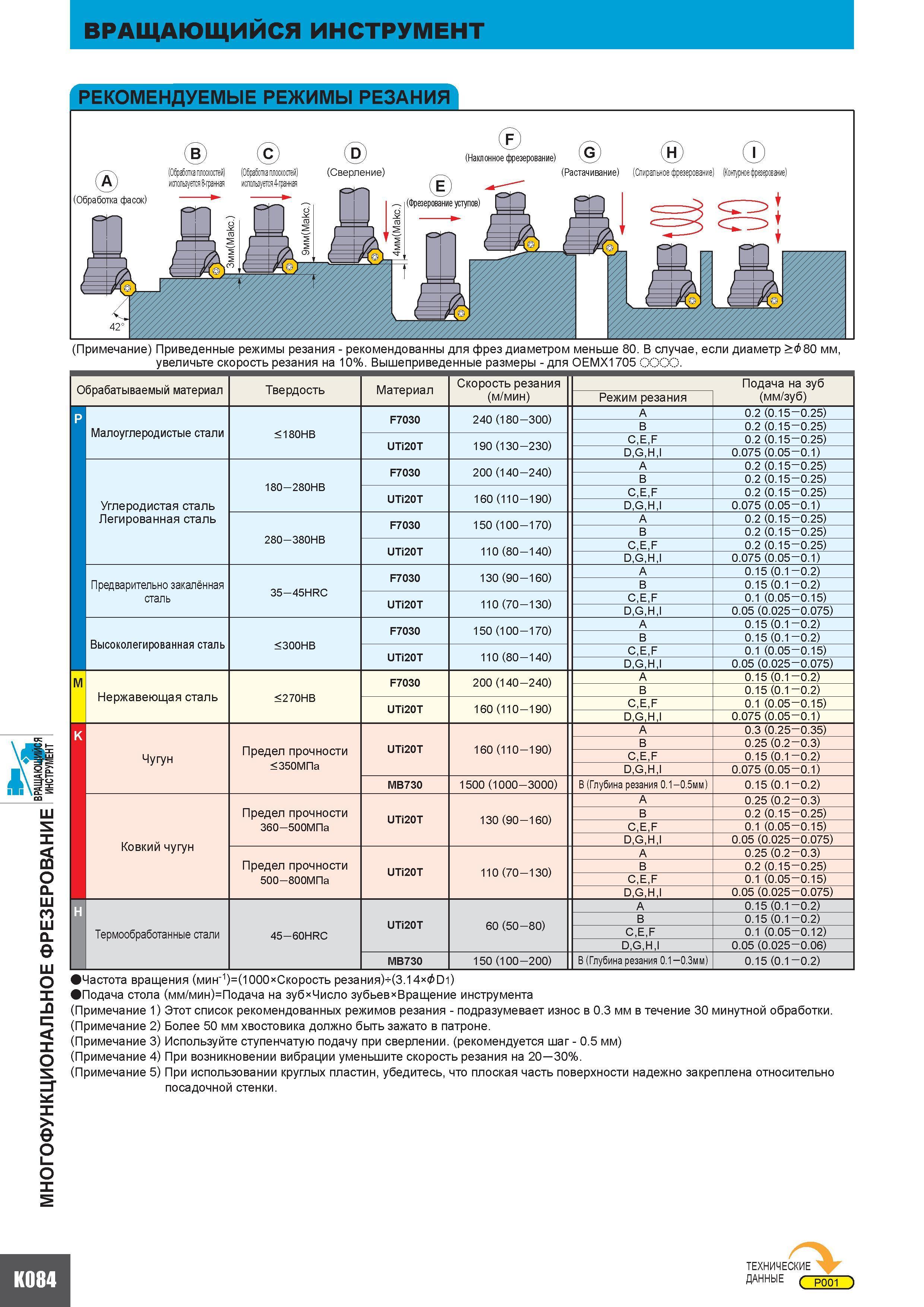 Режимы резания при фрезеровании на станках с чпу с таблицами
