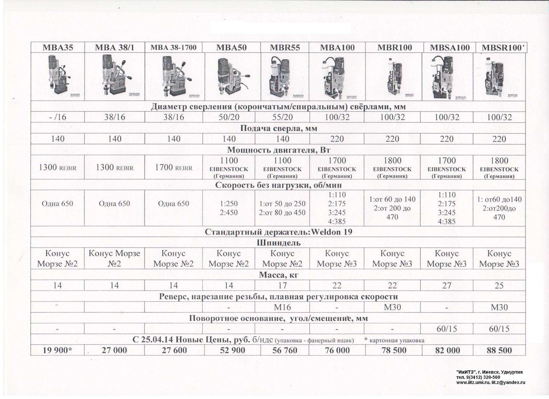 Виды сверлильных станков: стационарное и мини оборудование