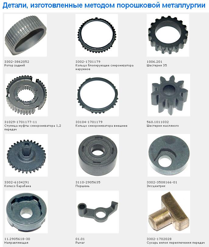 Порошковая металлургия — технология получения порошков, изготовление и применение изделий