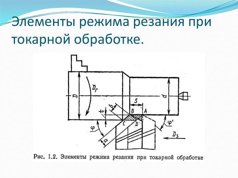 Режимы резания при токарной обработке: описание, особенности выбора и технология
