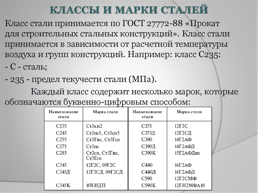 Сталь с345 повышенной прочности гост 27772 химический состав механические свойства