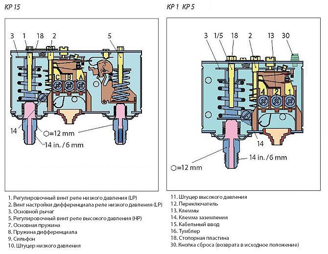 Устройство, принцип работы, подключение и настройка реле давления для компрессора