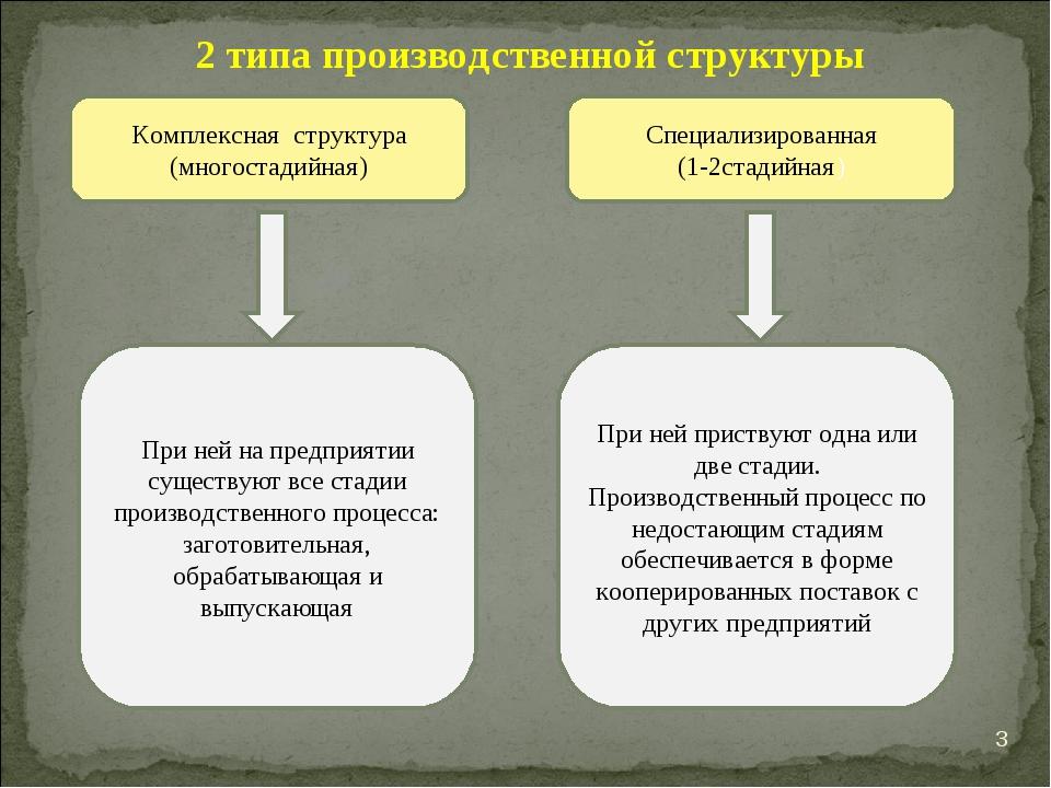 Типы организации производства