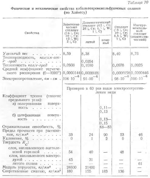 Стеллит - марка  - большая энциклопедия нефти и газа, статья, страница 1