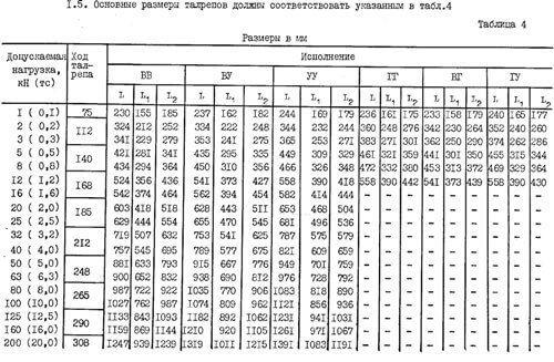 Талреп размеры. технические характеристики талрепов по гост 9690-71, виды и применение
