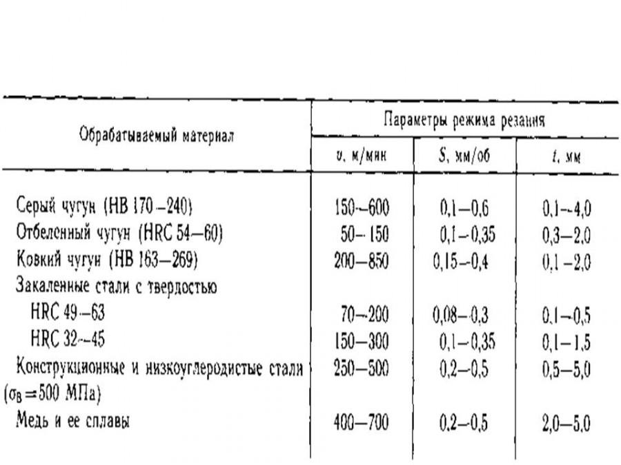 Формула режимов резания на токарном станке