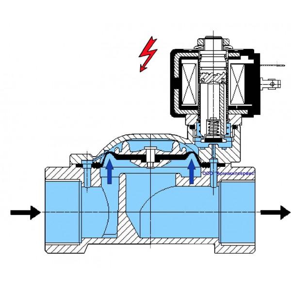 Как проверить электромагнитный клапан мультиметром