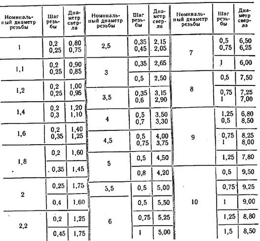 Диаметр отверстия под резьбу: таблица размеров по ГОСТ и расчет