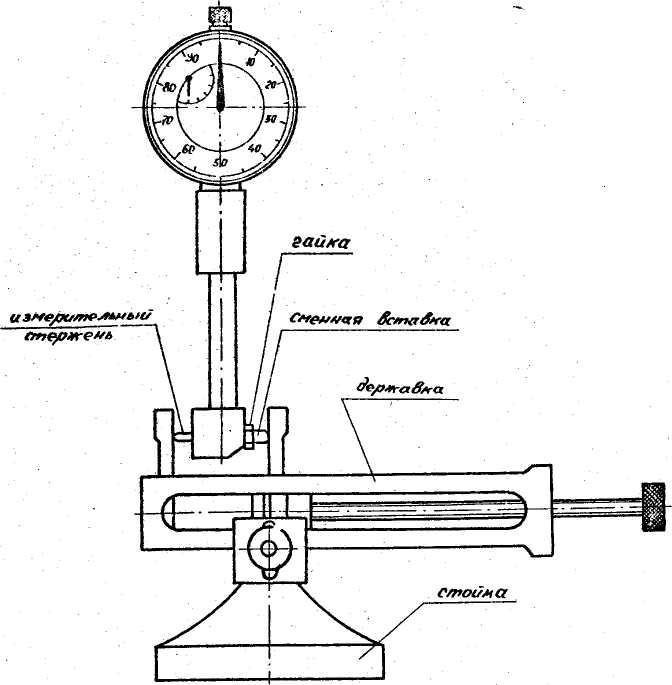 Нутромер индикаторный ни 50 100 — поверка, измерение, настройка