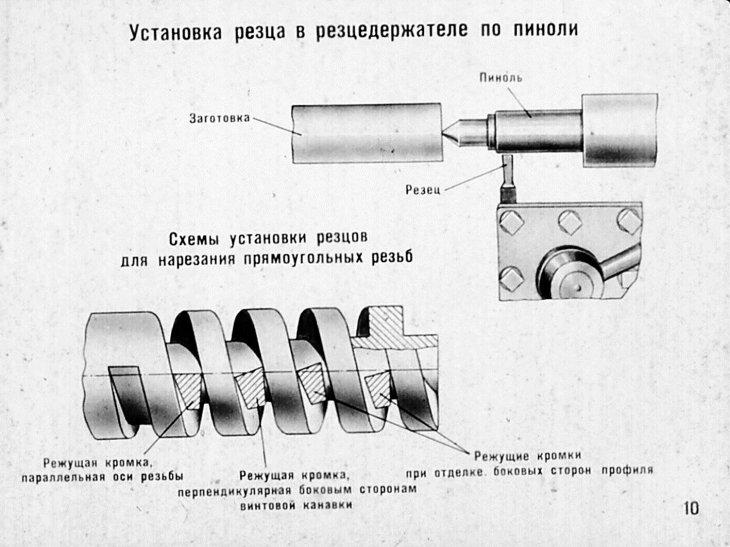Синхронизированное жесткое нарезание резьбы метчиком позволяет обойтись без дорогих плавающих резьбонарезных патронов и предотвращает деформацию