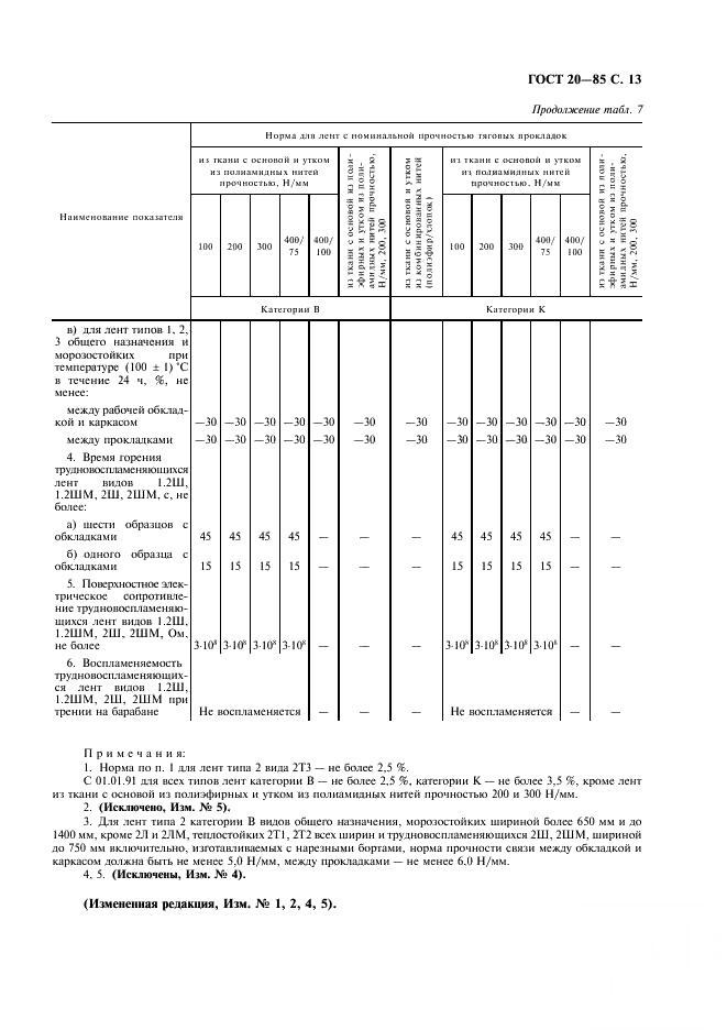 Конвейерные резинотканевые ленты (по гост 20-85) | справочник для конструкторов, инженеров, технологов