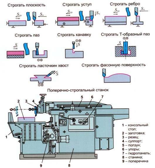 Строгальный станок по металлу: особенности и принцип работы