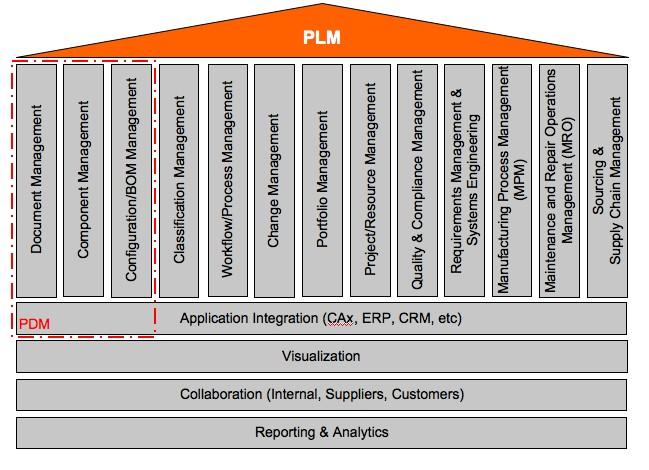 Обзор состояния рынка систем plm/tdm/pdm/workflow