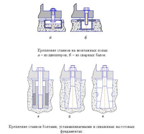 Фундамент под металлообрабатывающий станок