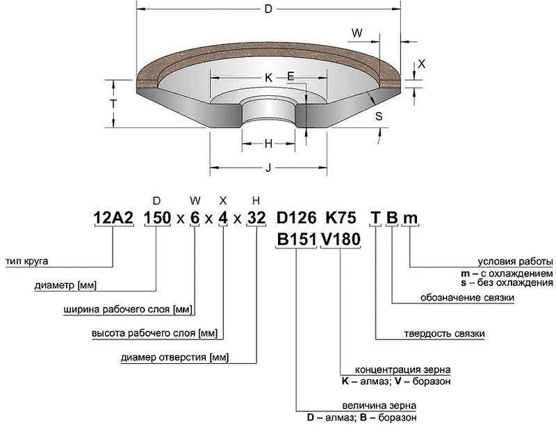 Расшифровка маркировки абразивных кругов - морской флот