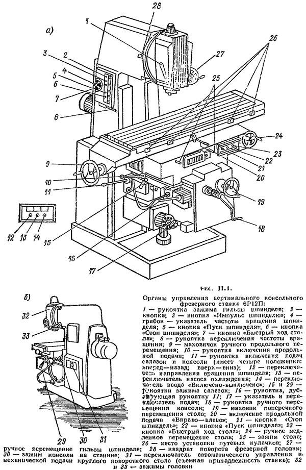 Фрезерные работы на станках с чпу: устройство, виды, узлы, плюсы