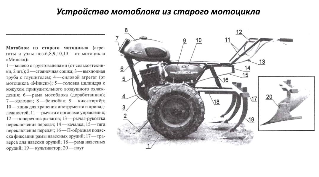 Как сделать мотокультиватор своими руками?