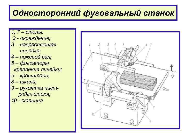 Как выбрать лучший фуговально-рейсмусовый станок: что это такое, конструкция, классификация, разновидности, обзор 7 популярных моделей, их плюсы и минусы