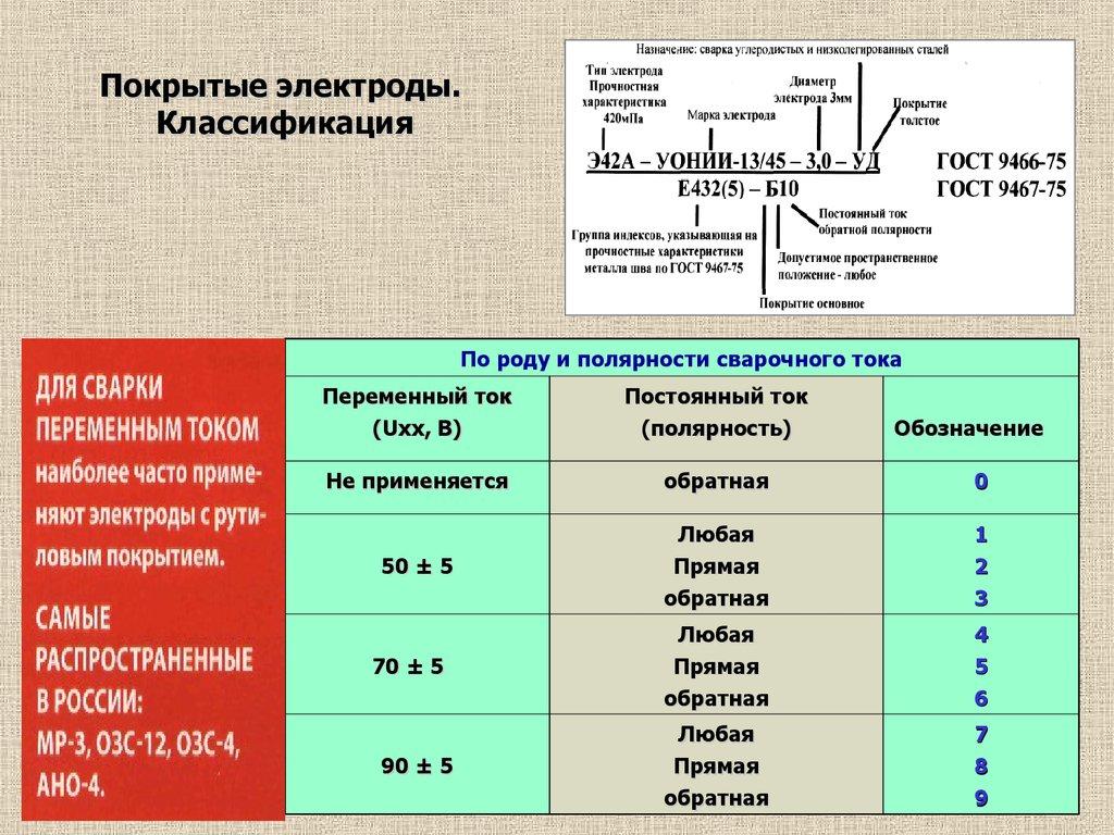 Электроды для сварки: классификация, маркировки, расход, хранение