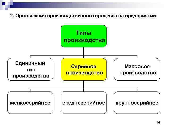 Организации производства и типы производства