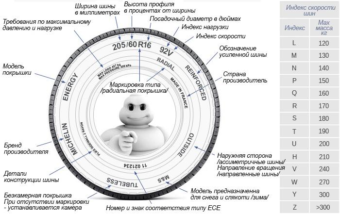 О маркировке всесезонных шин