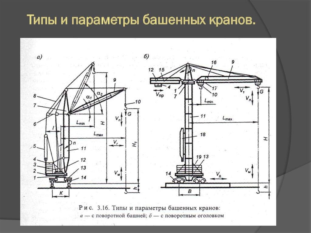 Сравнение башенных кранов различных типов – основные средства