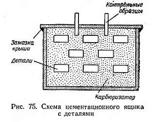 Цементирование стали и цементация металла в домашних условиях