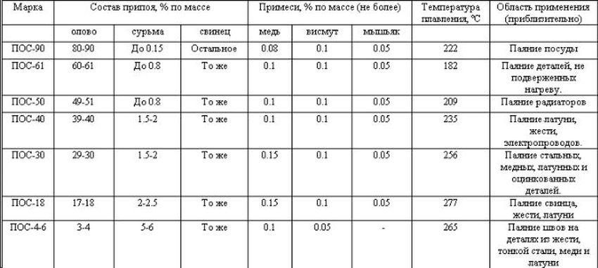 Припой пос 61: температура плавления олова для пайки, состав и технические характеристики