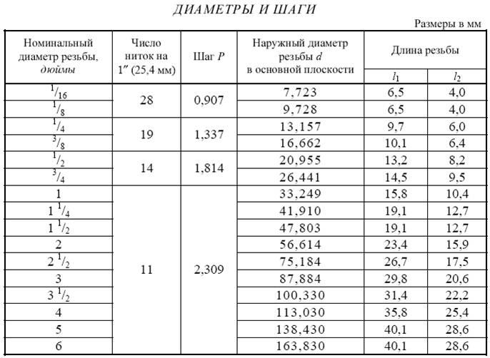Трубная резьба: основные типы и размеры