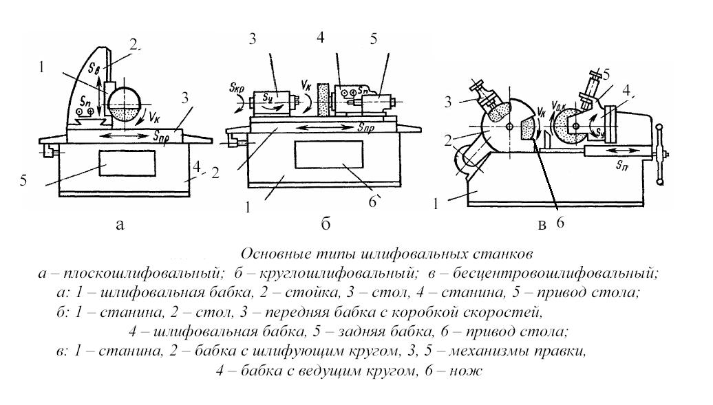 Шлифовальный станок: характеристики, модели, чертежи