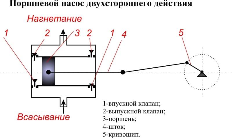 Поршневой насос: принцип работы, устройство, действие - токарь