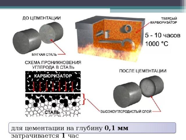 Цементация стали – подробно и в разных карбюризаторах + видео