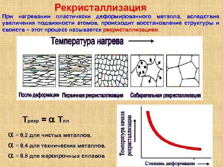 Рекристаллизационный отжиг металла - эффект от обработки