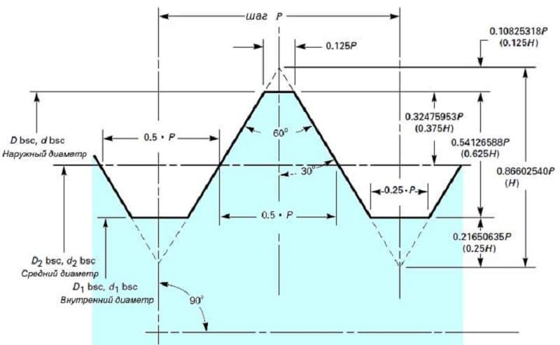 Резьба npt коническая дюймовая: параметры, обозначение, применение