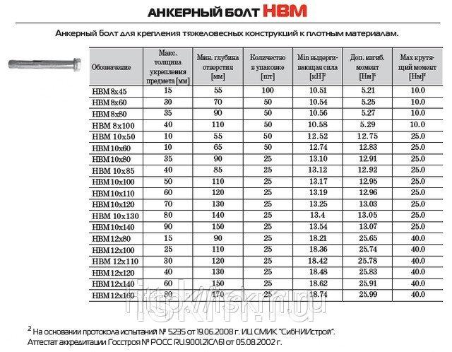 Разновидности анкерных болтов – классификация, установка и правила применения