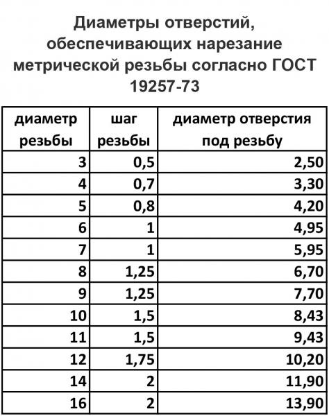 Диаметр отверстий (диаметры сверла) под резьбу: метрическая таблица