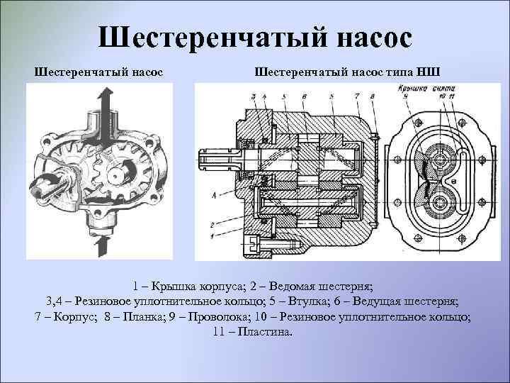 Насос шестеренчатый в промышленности :: syl.ru