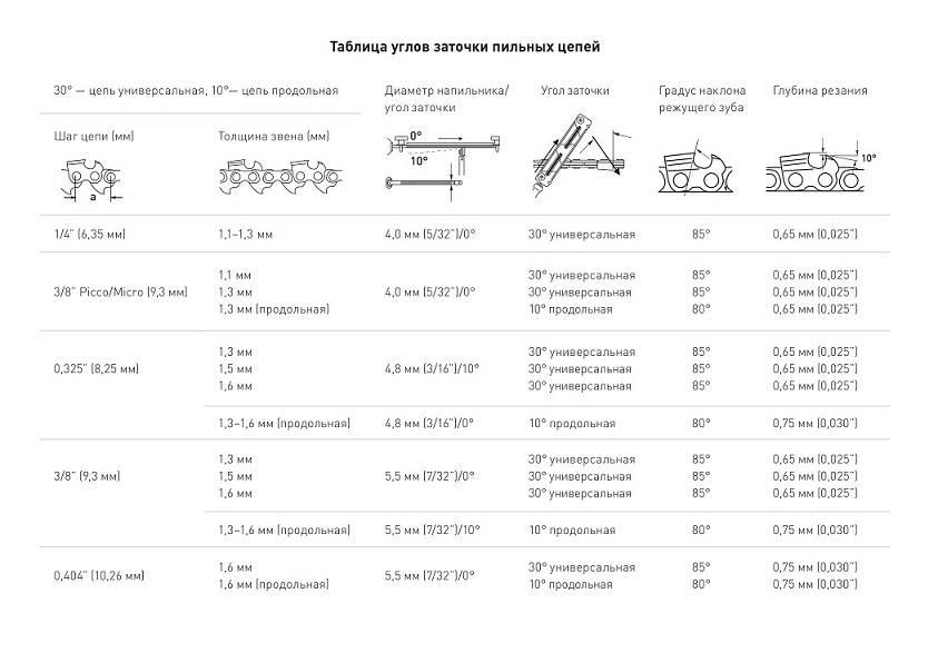 Пильные цепи для продольного пиления бензопилой. похожие записи