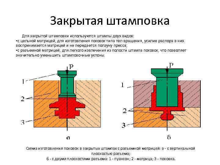 Основы теории технологических процессов листовой, объемной штамповки, ковки