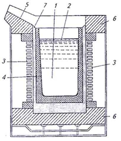 Тигельная печь: варианты конструкции, изготовление своими руками