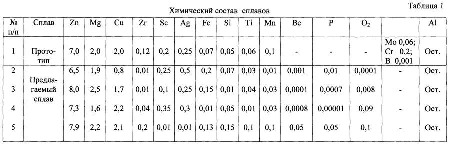Дюраль состав сплава в процентах