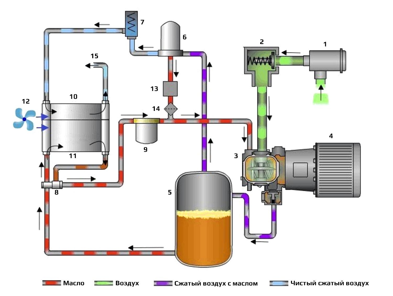Виды винтовых компрессоров и их преимущества