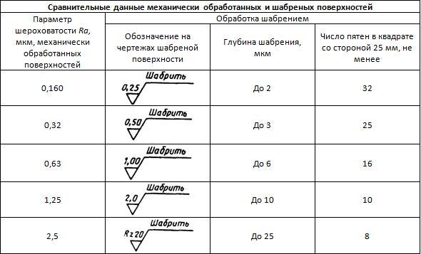 Обозначение шероховатости поверхностей на чертежах маркова т. в. санкт-петербургский государственный политехнический университет, 2011. - презентация