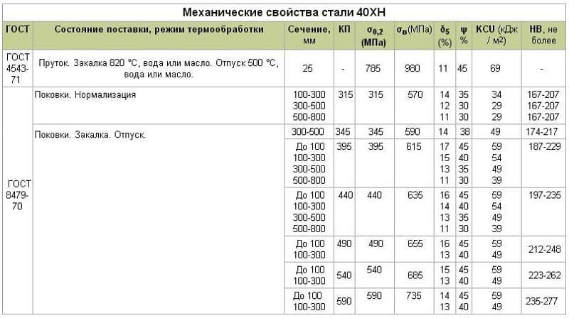 Сталь 12х18н10т: характеристики, расшифровка, химический состав