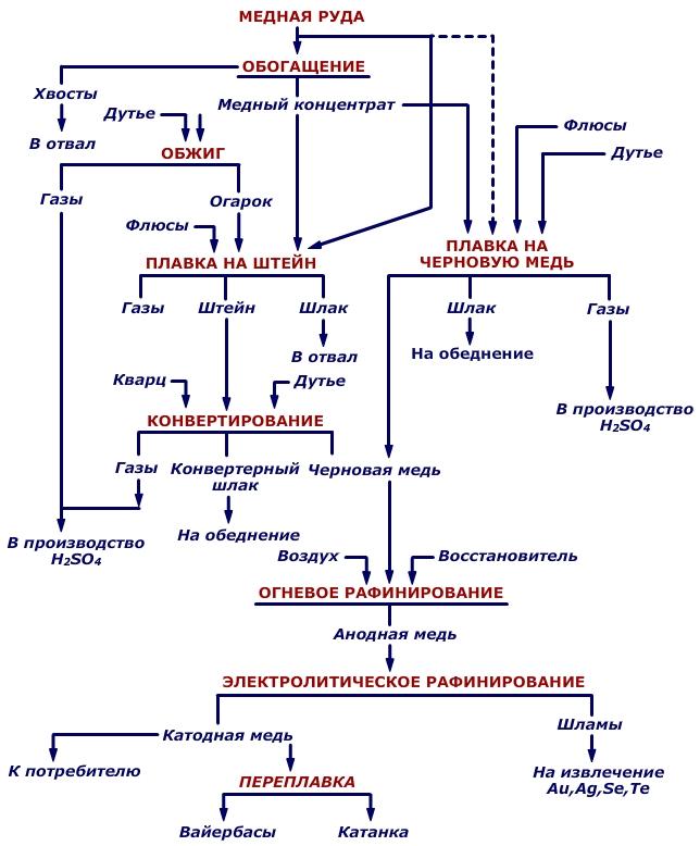 Производство - медь  - большая энциклопедия нефти и газа, статья, страница 1